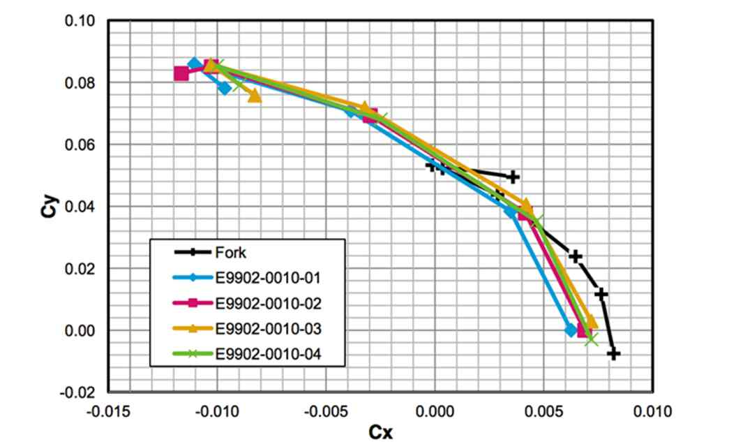 X vs Y Merit  The major goal of the tube shape study was to define the overall best performing combination of shape for Coefficient of Drag in headwind (Cx) and crosswind (Cy) conditions.